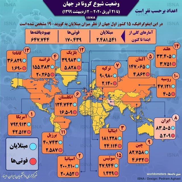 اینفوگرافیک ، آمار کرونا در دنیا تا 2 اردیبهشت