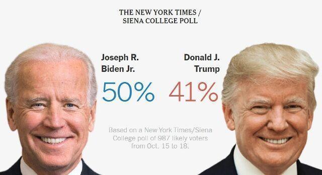 خبرنگاران نیویورک تایمز: رای دهندگان، بایدن را به ترامپ ترجیح می دهند